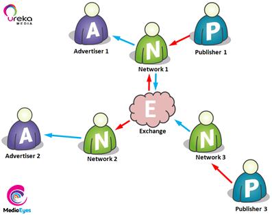 programmatic-urekamedia-mediaeyes-dsp_part4_3_adexchange_thumbnail
