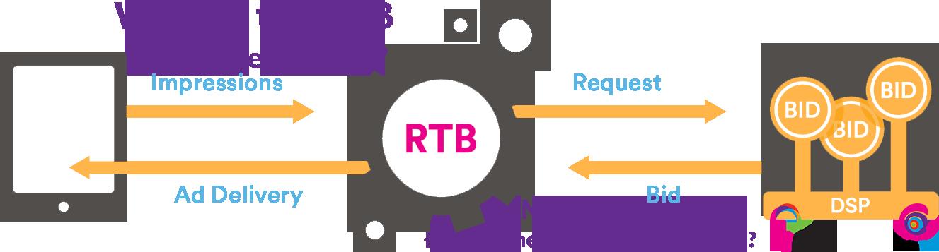 programmatic-urekamedia-mediaeyes-dsp-part8-rtb-1