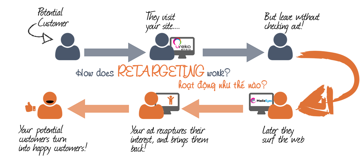 programmatic-urekamedia-mediaeyes-dsp-part10-retargeting-1