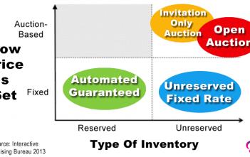 programmatic-urekamedia-mediaeyes-dsp-part11-typeofinventory