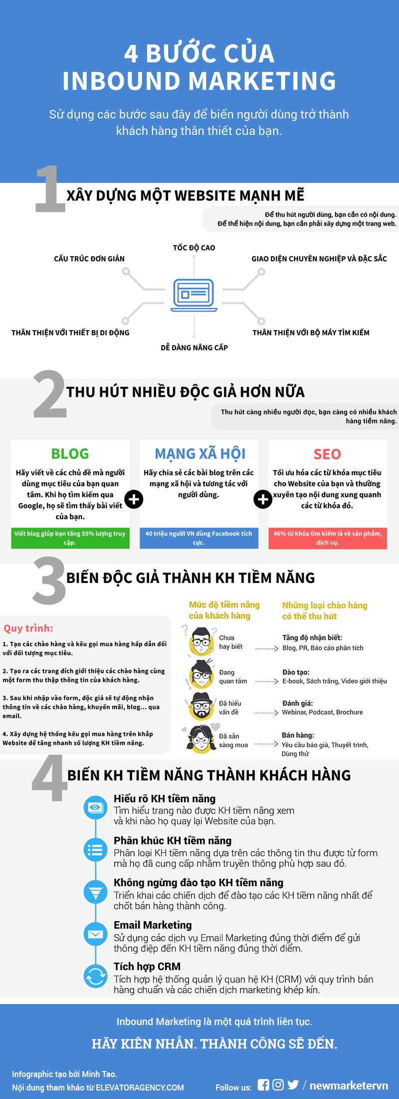 Inbound-Marketing-steps-final