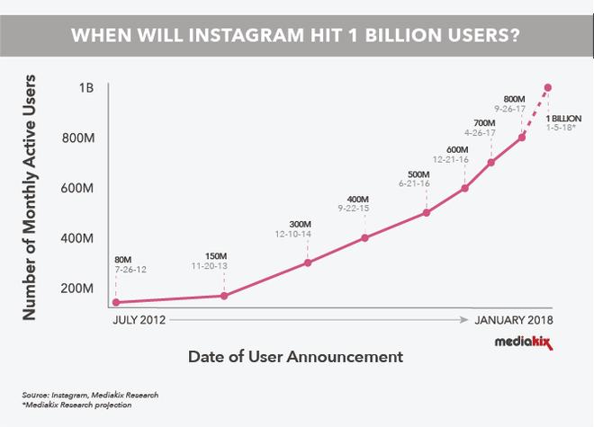 Instagram dự kiến đạt 1 tỷ người dùng trong năm 2018 - Ảnh 1.