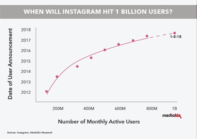 Instagram dự kiến đạt 1 tỷ người dùng trong năm 2018 - Ảnh 2.