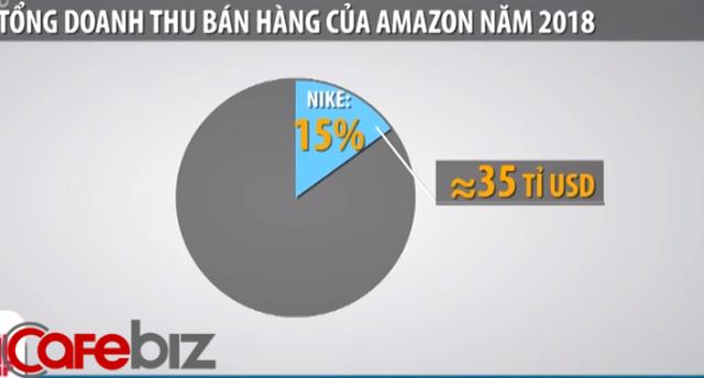 Amazon mất đi 35 tỷ USD khi Nike tuyên bố dừng bán hàng trên trang TMĐT này - Ảnh 1.