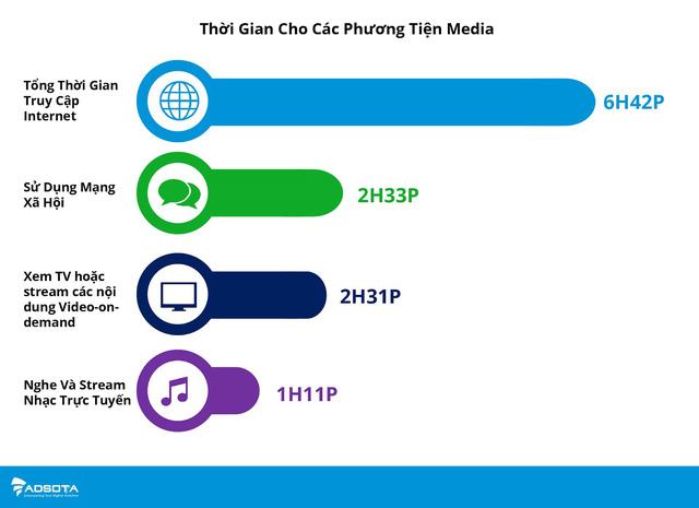Người Việt dùng mạng xã hội làm gì? - Ảnh 1.