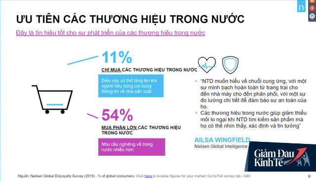 Tín hiệu tuyệt vời cho thương hiệu trong nước: 76% người Việt chỉ mua thương hiệu Việt hoặc xài phần lớn thương hiệu nước nhà trong Covid-19 - Ảnh 3.