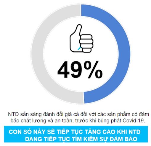 Tín hiệu tuyệt vời cho thương hiệu trong nước: 76% người Việt chỉ mua thương hiệu Việt hoặc xài phần lớn thương hiệu nước nhà trong Covid-19 - Ảnh 1.