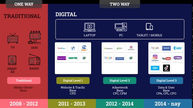 10 năm Marketing đã thay đổi như thế nào? (P.3) - Ảnh 2.