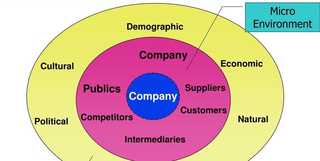 môi trường marketing vi mô