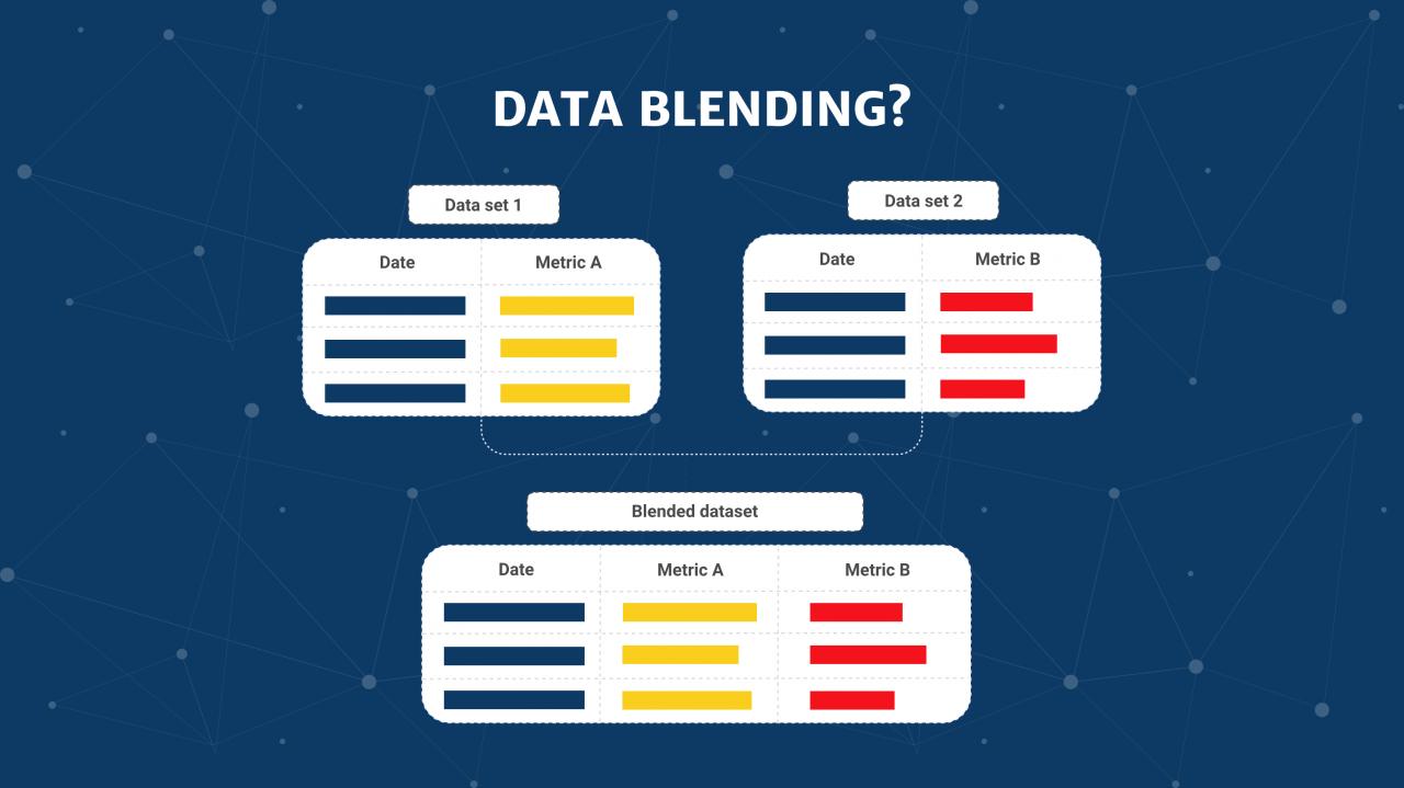 Khắp phục sự cố Data Blending trong Google data studio