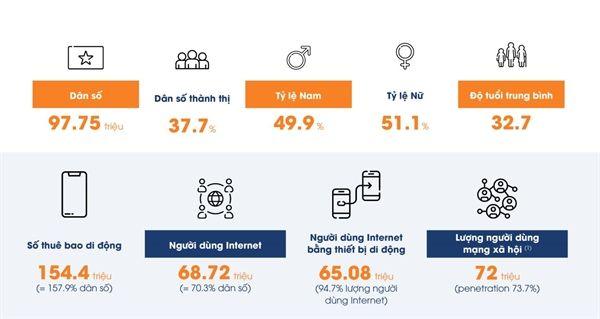 """Adsota: Báo cáo """"Thị trường quảng cáo số Việt Nam 2021 – Chiến lược đón đầu và đột phá"""""""