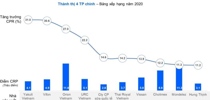 Báo cáo từ Kantar: BXH nhà sản xuất và thương hiệu FMCG tăng điểm tiếp cận người tiêu dùng nhiều nhất năm 2020