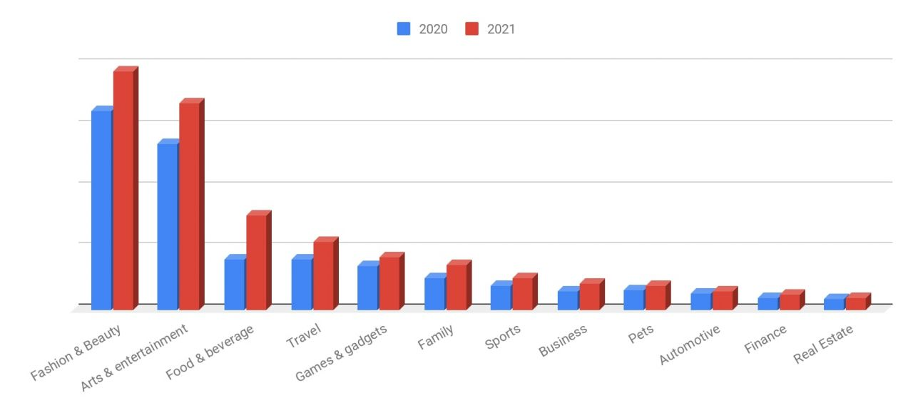 Báo cáo State of Influence in Asia 2021 – Tổng quan về thị trường Influencer Marketing tại Châu Á