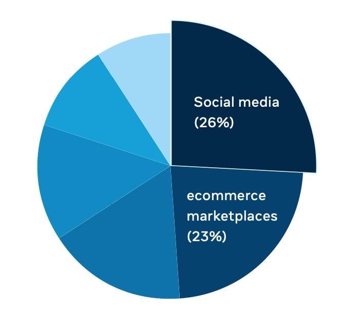 Tải về Báo cáo về người tiêu dùng kỹ thuật số năm 2021 do Facebook kết hợp với Bain & Company phát hành