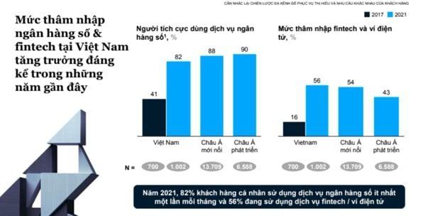 McKinsey: Fintech và ví điện tử tăng trưởng mạnh tại Việt Nam